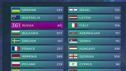 """Результаты конкурса """"Евровидение-2016"""""""