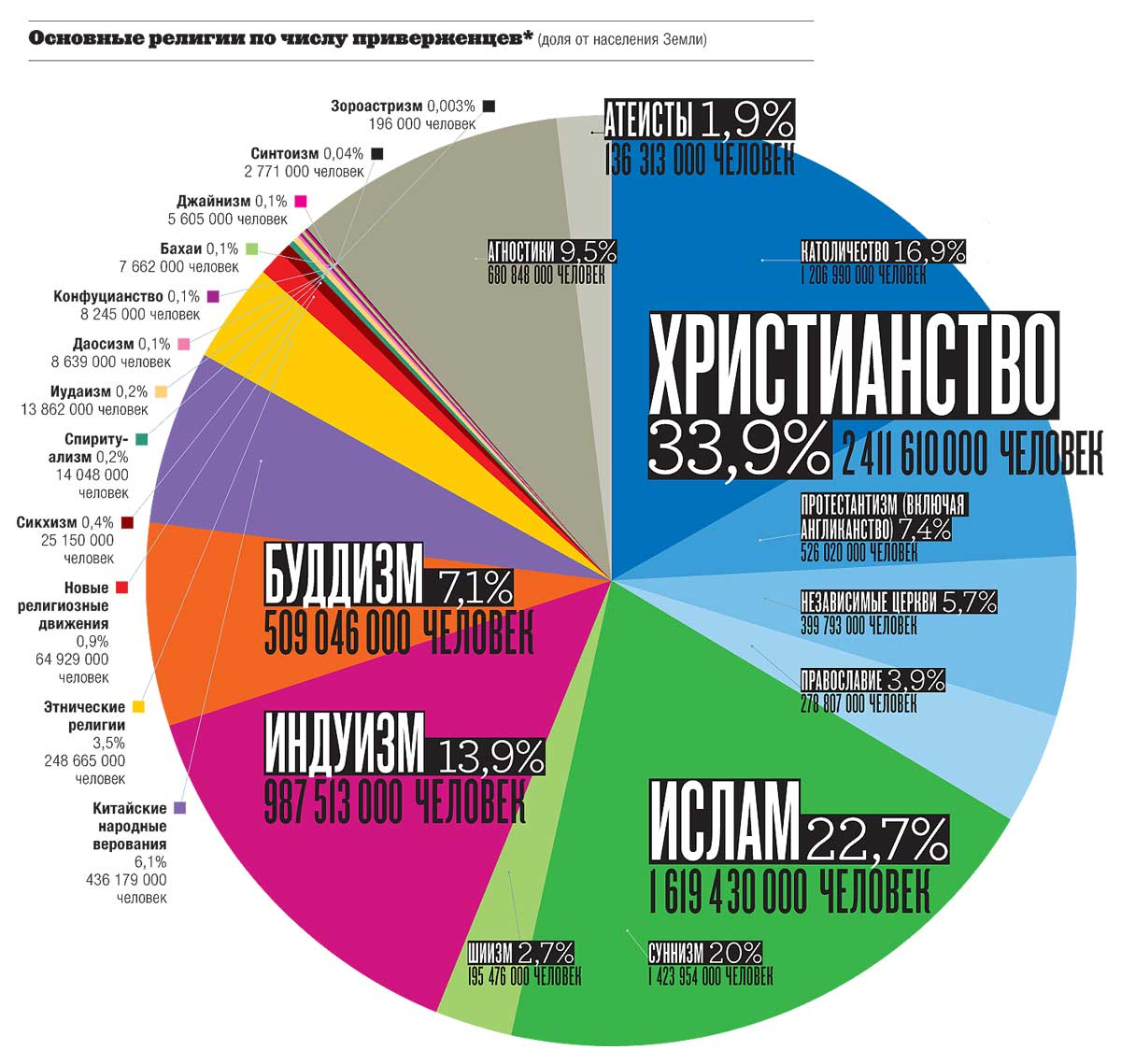 Распределение населения Земли по религиям