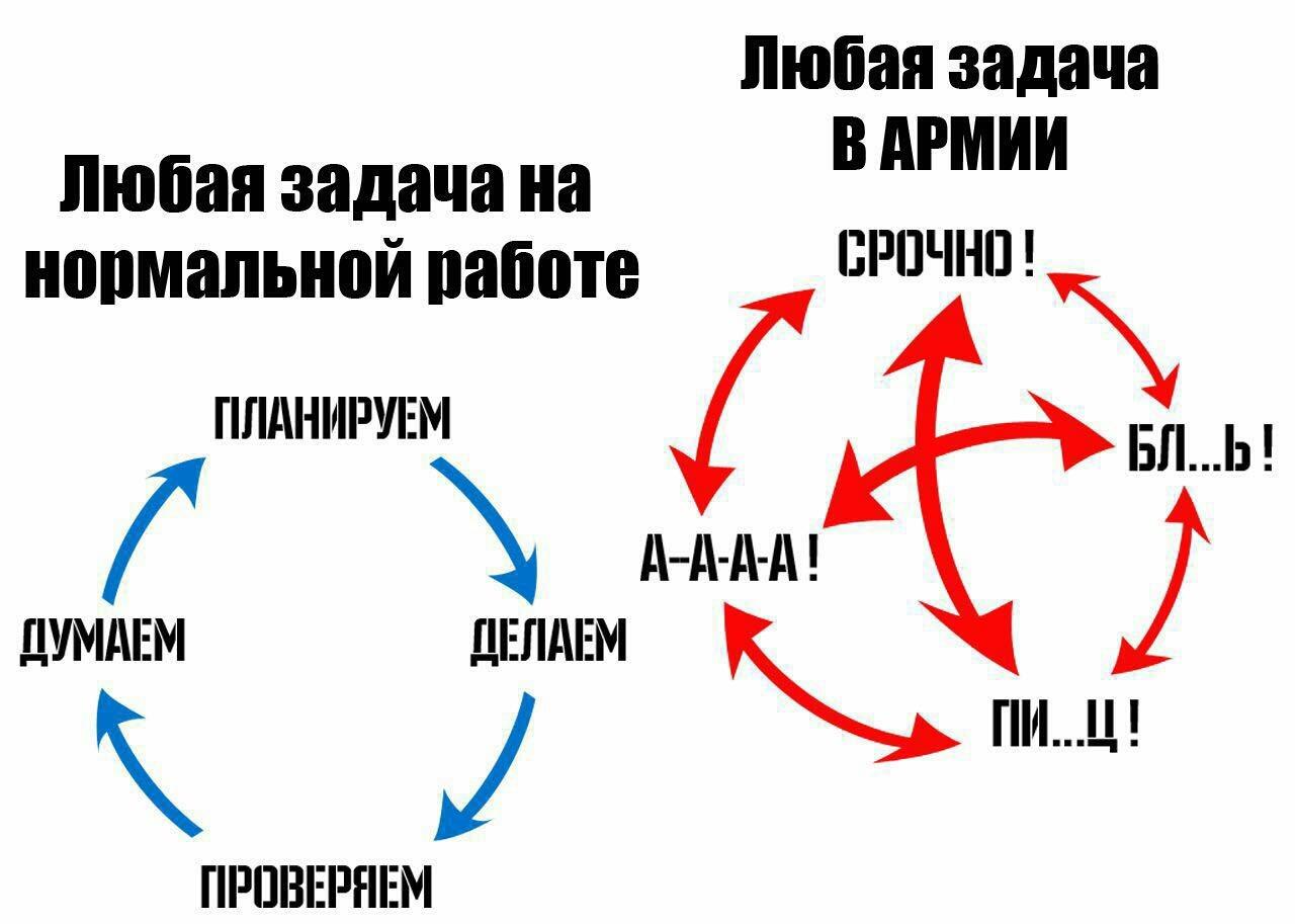 Схемы работы