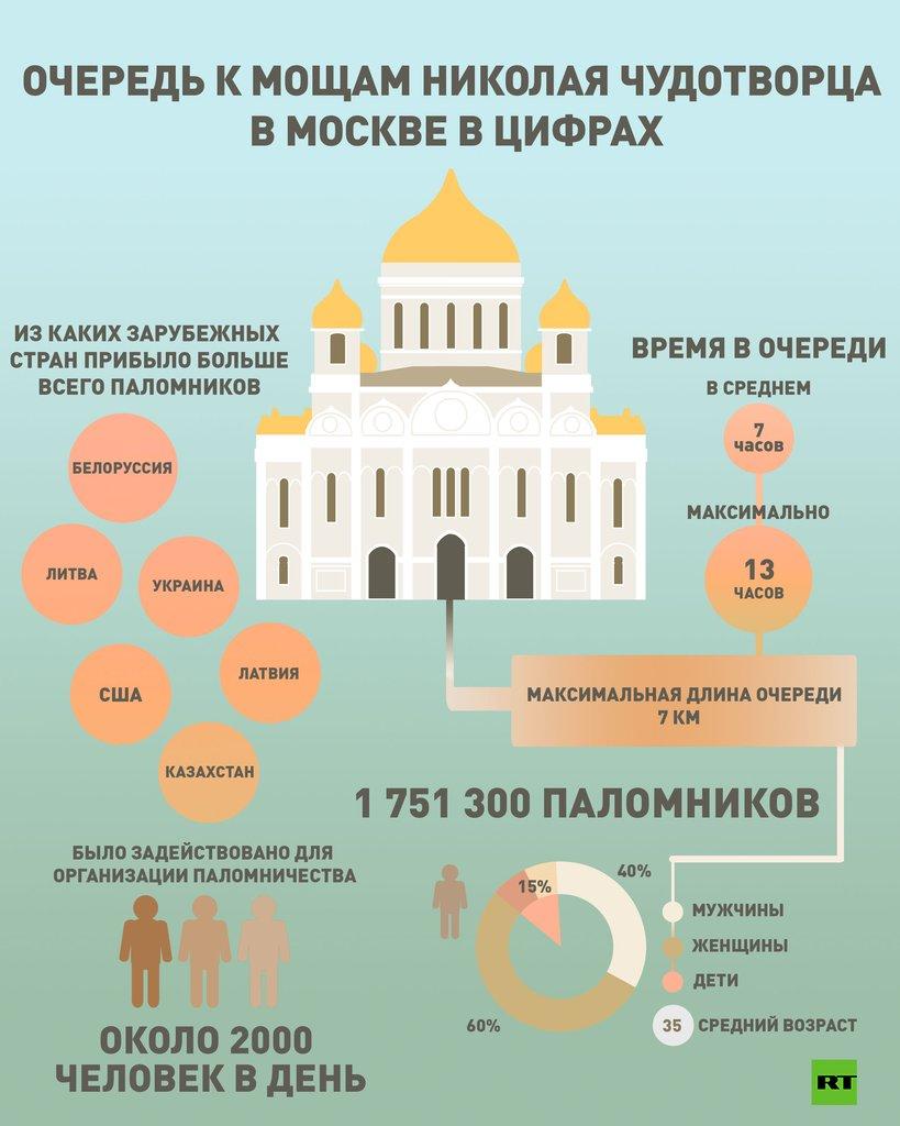 Паломники к мощам Святого Николая в цифрах