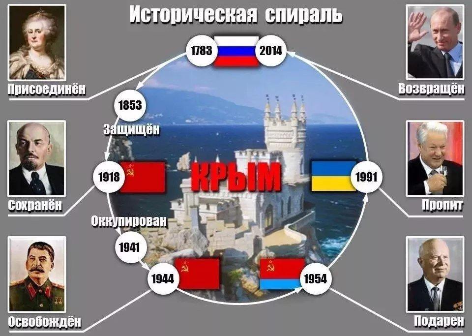 Историческая спираль Крыма